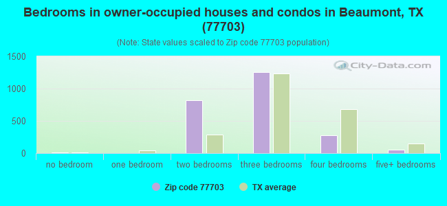 Bedrooms in owner-occupied houses and condos in Beaumont, TX (77703)