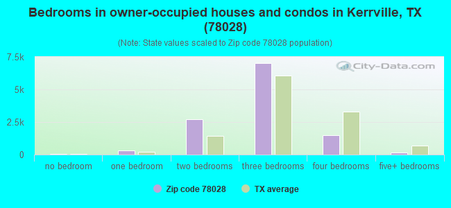 Bedrooms in owner-occupied houses and condos in Kerrville, TX (78028)
