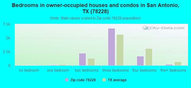 Bedrooms in owner-occupied houses and condos in San Antonio, TX (78228)