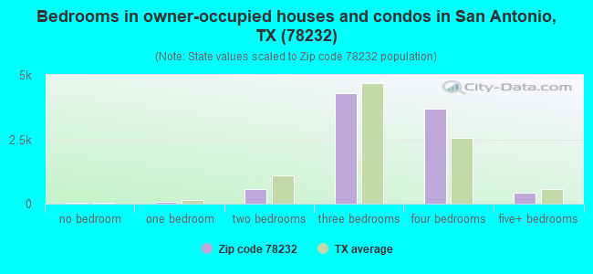 Bedrooms in owner-occupied houses and condos in San Antonio, TX (78232)