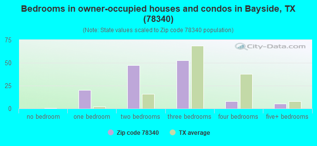 Bedrooms in owner-occupied houses and condos in Bayside, TX (78340)