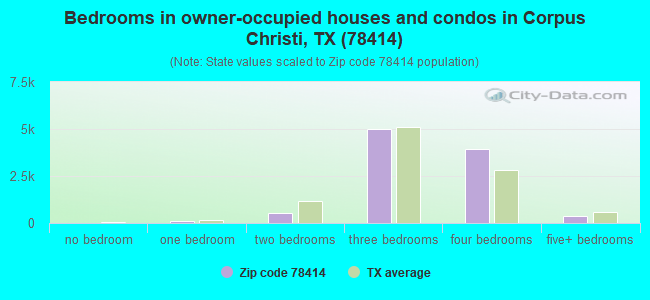Bedrooms in owner-occupied houses and condos in Corpus Christi, TX (78414)