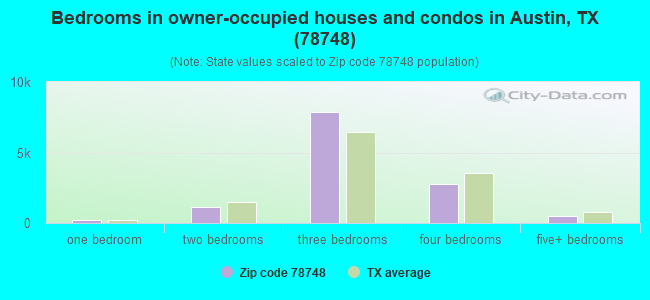 Bedrooms in owner-occupied houses and condos in Austin, TX (78748)