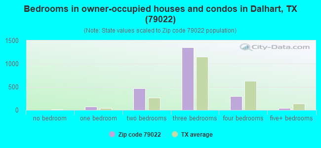 Bedrooms in owner-occupied houses and condos in Dalhart, TX (79022)