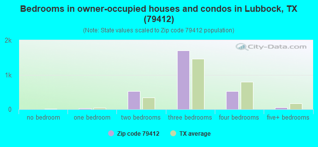Bedrooms in owner-occupied houses and condos in Lubbock, TX (79412)