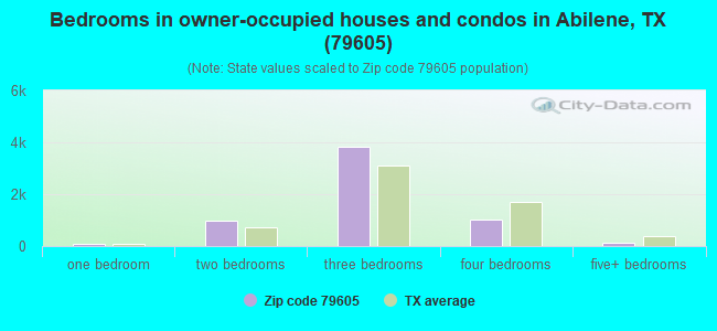 Bedrooms in owner-occupied houses and condos in Abilene, TX (79605)