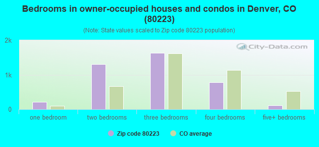 Bedrooms in owner-occupied houses and condos in Denver, CO (80223)