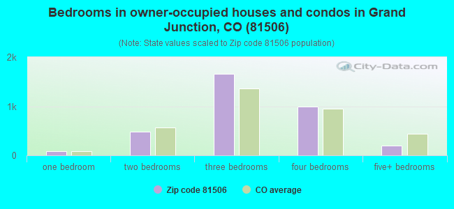 Bedrooms in owner-occupied houses and condos in Grand Junction, CO (81506)