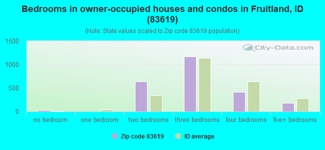 Bedrooms in owner-occupied houses and condos in Fruitland, ID (83619)
