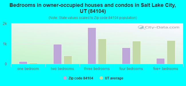 Bedrooms in owner-occupied houses and condos in Salt Lake City, UT (84104)