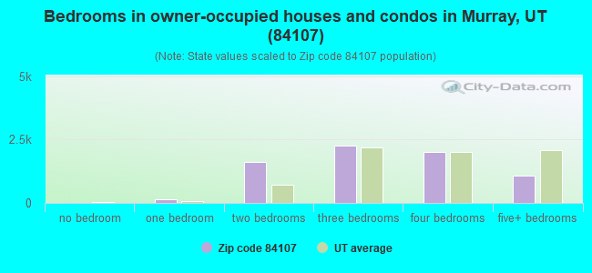 Bedrooms in owner-occupied houses and condos in Murray, UT (84107)