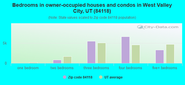 Bedrooms in owner-occupied houses and condos in West Valley City, UT (84118)