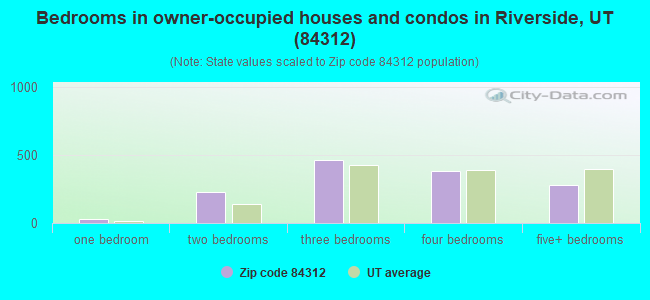 Bedrooms in owner-occupied houses and condos in Riverside, UT (84312)