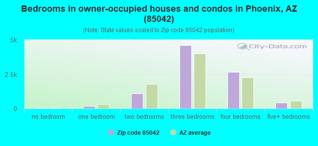 Bedrooms in owner-occupied houses and condos in Phoenix, AZ (85042)