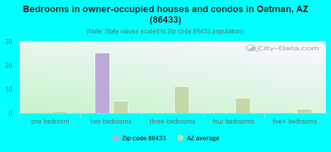 Bedrooms in owner-occupied houses and condos in Oatman, AZ (86433)