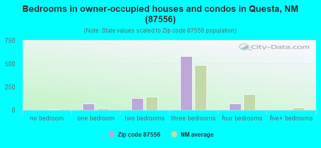 Bedrooms in owner-occupied houses and condos in Questa, NM (87556)