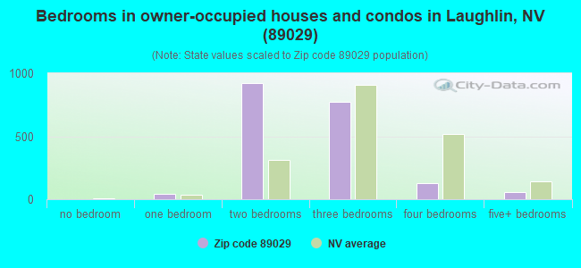 Bedrooms in owner-occupied houses and condos in Laughlin, NV (89029)