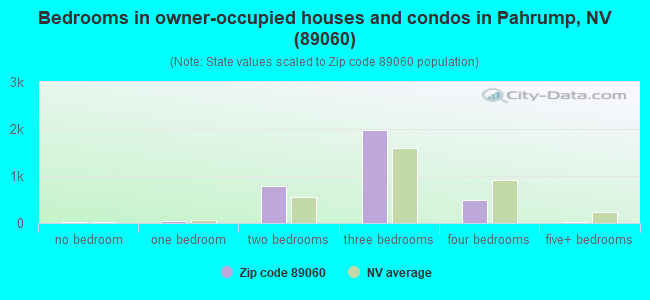 Bedrooms in owner-occupied houses and condos in Pahrump, NV (89060)