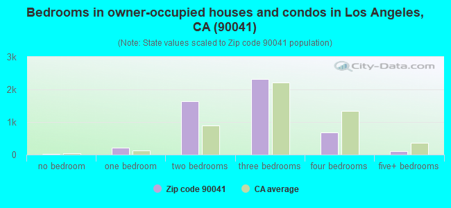 Bedrooms in owner-occupied houses and condos in Los Angeles, CA (90041)