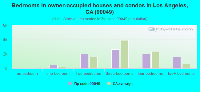 Bedrooms in owner-occupied houses and condos in Los Angeles, CA (90049)