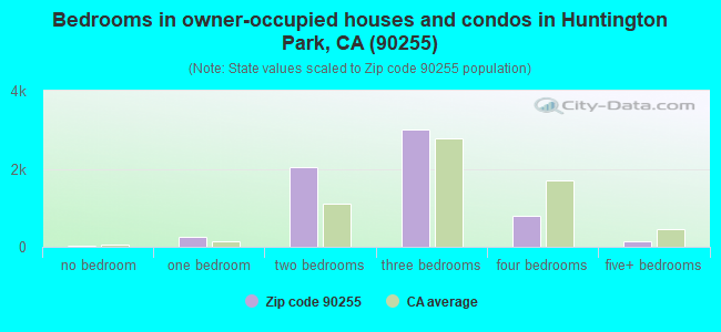 Bedrooms in owner-occupied houses and condos in Huntington Park, CA (90255)