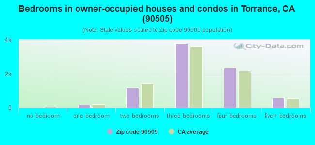 Bedrooms in owner-occupied houses and condos in Torrance, CA (90505)