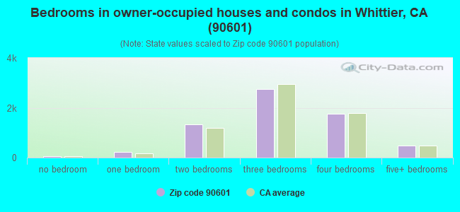 Bedrooms in owner-occupied houses and condos in Whittier, CA (90601)