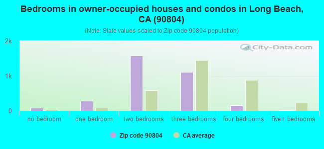 Bedrooms in owner-occupied houses and condos in Long Beach, CA (90804)
