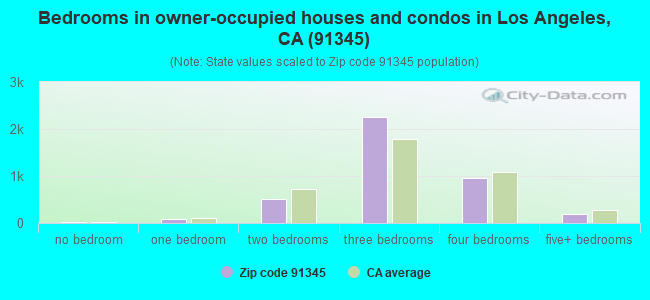 Bedrooms in owner-occupied houses and condos in Los Angeles, CA (91345)