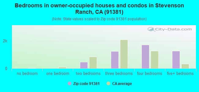 Bedrooms in owner-occupied houses and condos in Stevenson Ranch, CA (91381)