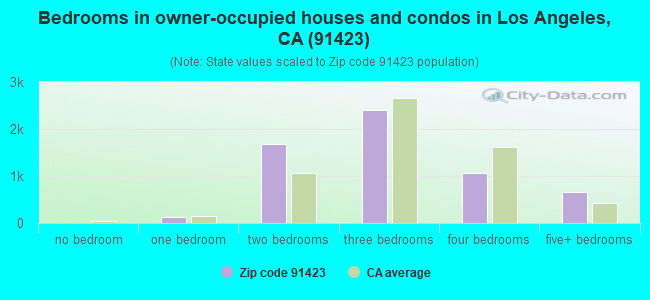 Bedrooms in owner-occupied houses and condos in Los Angeles, CA (91423)