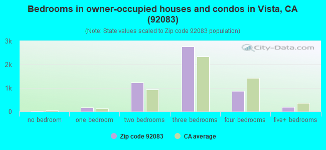 Bedrooms in owner-occupied houses and condos in Vista, CA (92083)