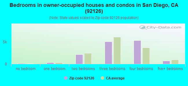 Bedrooms in owner-occupied houses and condos in San Diego, CA (92126)