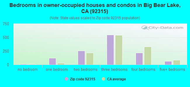 Bedrooms in owner-occupied houses and condos in Big Bear Lake, CA (92315)
