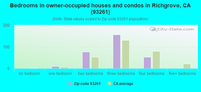 Bedrooms in owner-occupied houses and condos in Richgrove, CA (93261)
