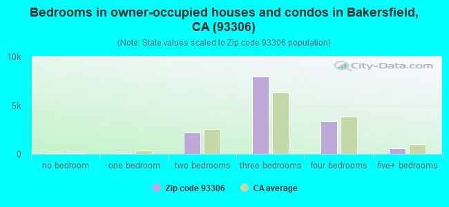 Bedrooms in owner-occupied houses and condos in Bakersfield, CA (93306)