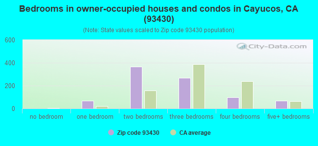 Bedrooms in owner-occupied houses and condos in Cayucos, CA (93430)