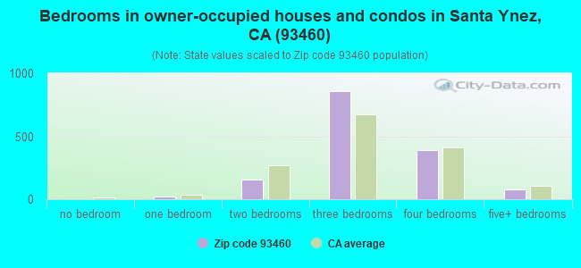 Bedrooms in owner-occupied houses and condos in Santa Ynez, CA (93460)