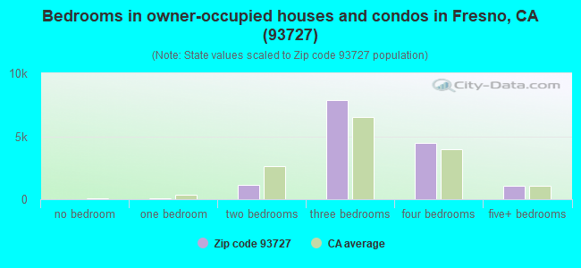 Bedrooms in owner-occupied houses and condos in Fresno, CA (93727)