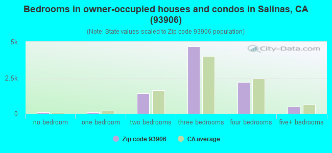 Bedrooms in owner-occupied houses and condos in Salinas, CA (93906)