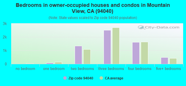 Bedrooms in owner-occupied houses and condos in Mountain View, CA (94040)