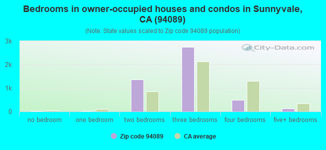 Bedrooms in owner-occupied houses and condos in Sunnyvale, CA (94089)