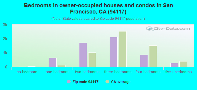 Bedrooms in owner-occupied houses and condos in San Francisco, CA (94117)