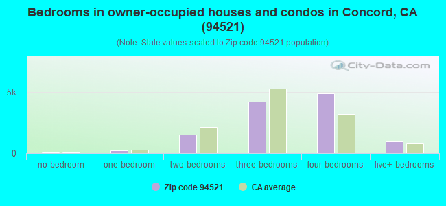 Bedrooms in owner-occupied houses and condos in Concord, CA (94521)