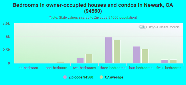 Bedrooms in owner-occupied houses and condos in Newark, CA (94560)