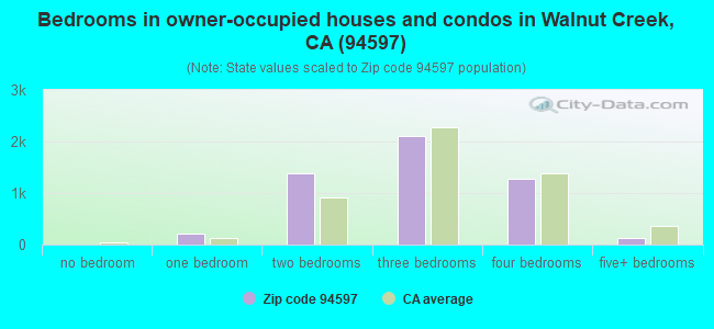 Bedrooms in owner-occupied houses and condos in Walnut Creek, CA (94597)