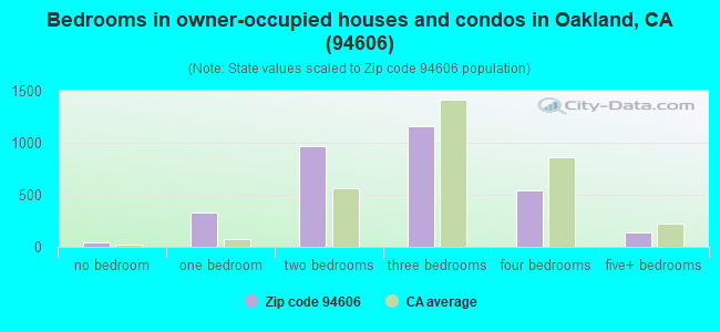 Bedrooms in owner-occupied houses and condos in Oakland, CA (94606)