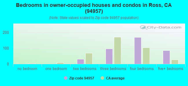 Bedrooms in owner-occupied houses and condos in Ross, CA (94957)