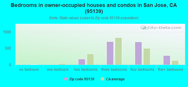 Bedrooms in owner-occupied houses and condos in San Jose, CA (95139)