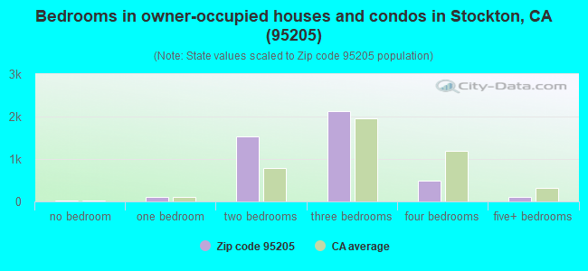 Bedrooms in owner-occupied houses and condos in Stockton, CA (95205)